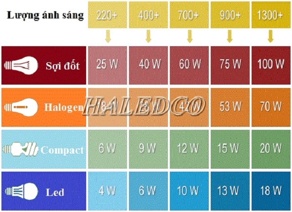 Bảng quy đổi Lumen để chọn đèn led nhà xưởng phù hợp nhất
