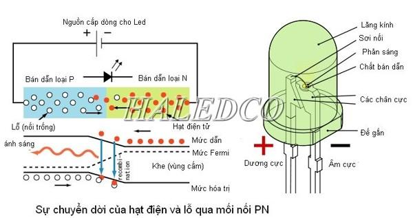 Nguyên lý đèn led - Nguyên lý phát sáng của đèn led