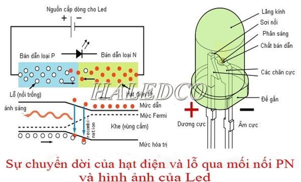 Đèn led là gì? Khái niệm đèn led