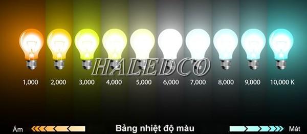 Thang đo nhiệt độ màu để phân biệt màu sắc ánh sáng của nhiệt độ màu