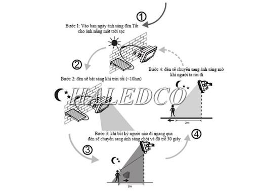 Quy trình hoạt động của đèn cảm biến chống trộm