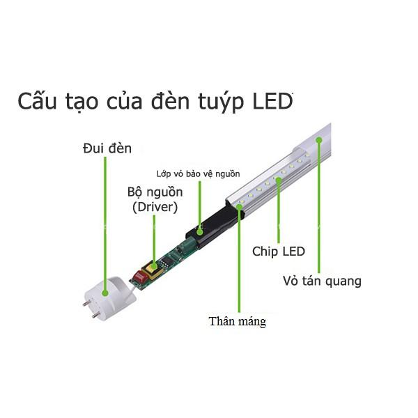 Cấu tạo chung của đèn LED phòng sạch