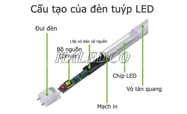 Các bộ phận của đèn tuýp LED 6 tấc