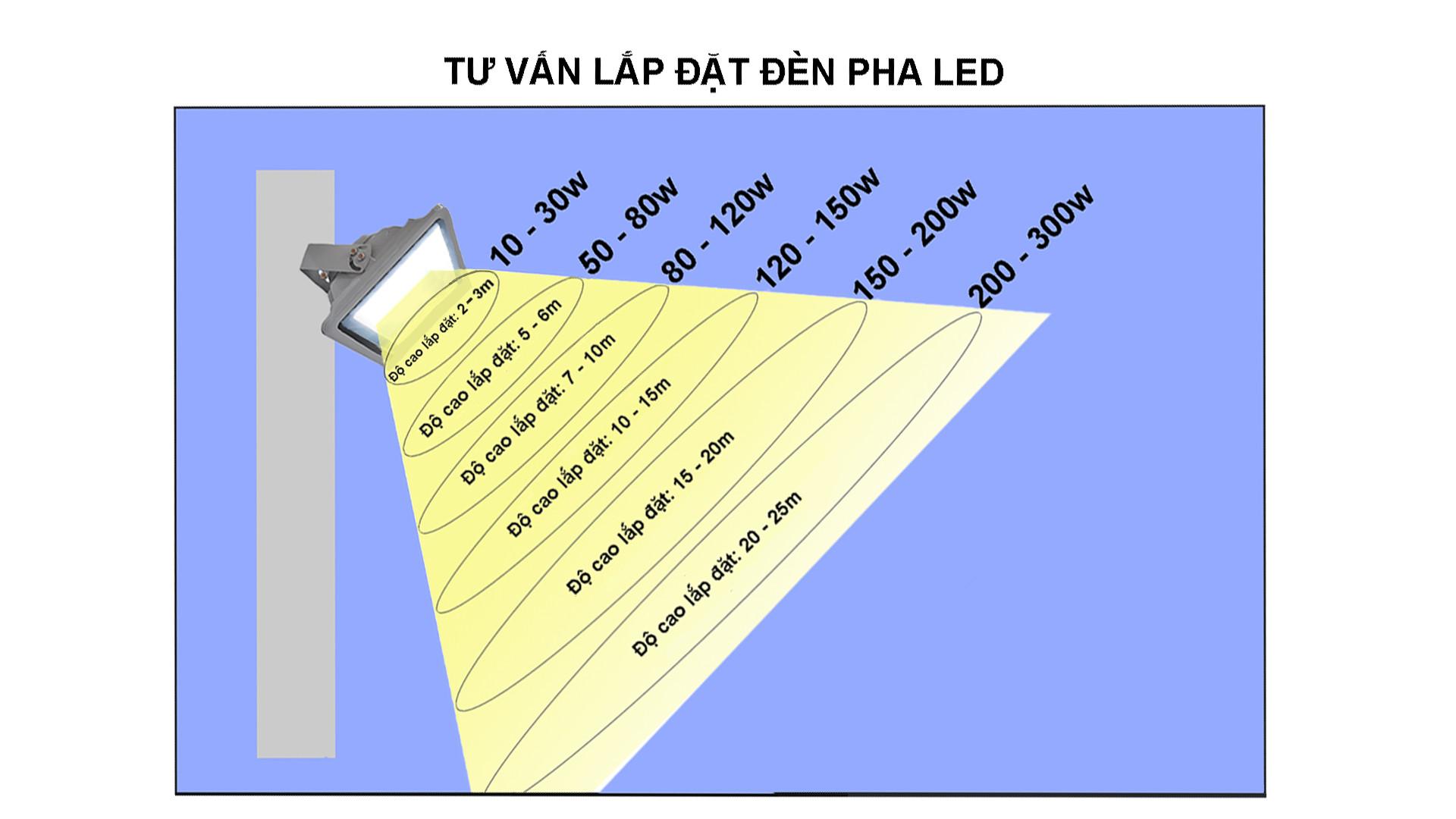 Chiều cao đèn pha LED bao nhiêu?