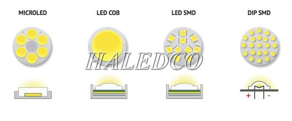 Kiểu dáng các loại chip LED siêu sáng hiện nay