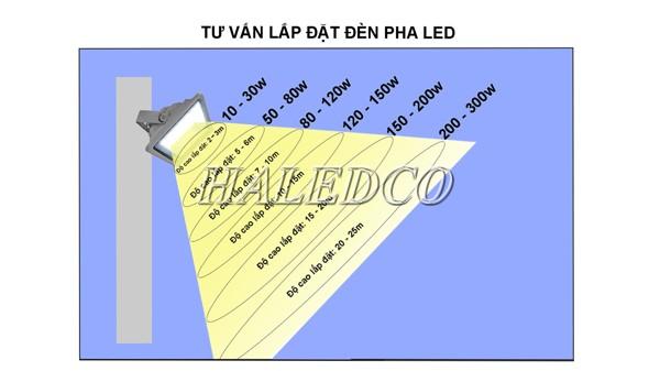 Chiều cao lắp đặt đèn pha LED 250w bao nhiêu?
